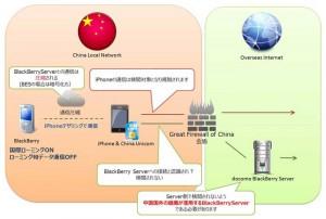 対応ネットワーク図